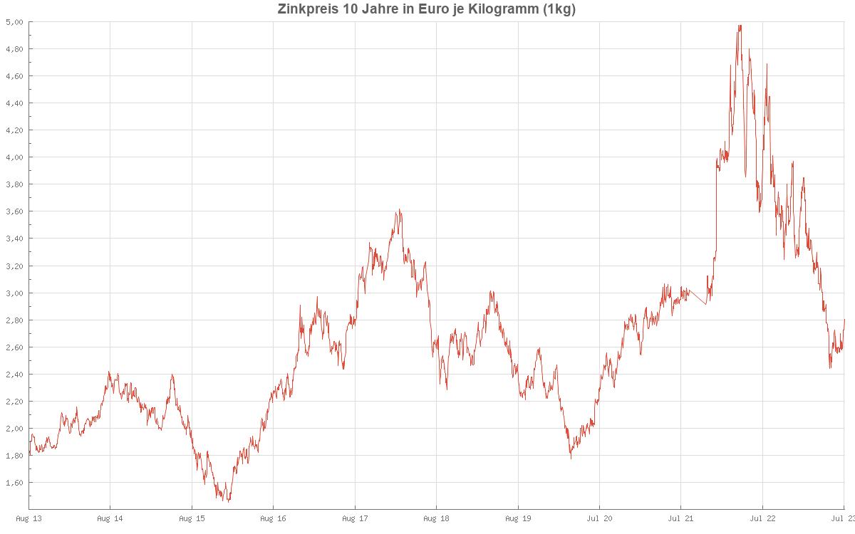 Zinkpreis